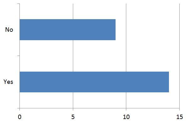 2012 August Survey 3