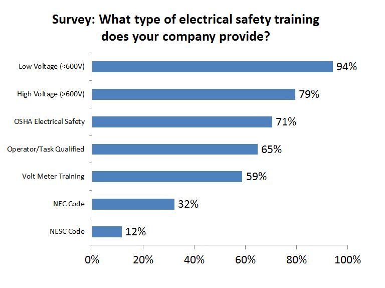 What Electrical Safety Training Do You Require?