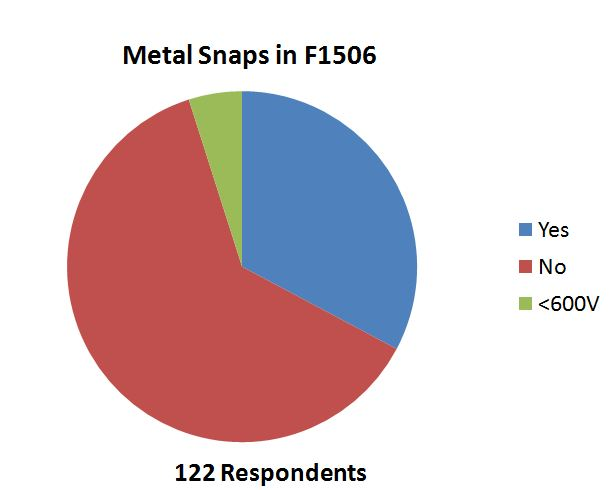 Metal Snaps on Arc-Rated Clothing Poll