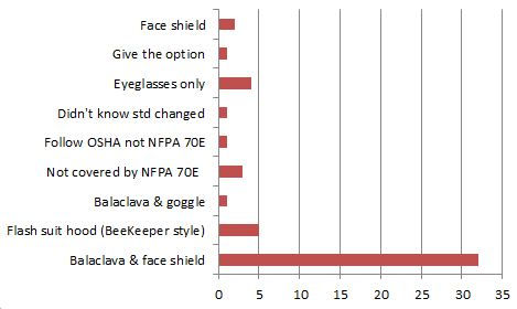 March 2012 Survey Results