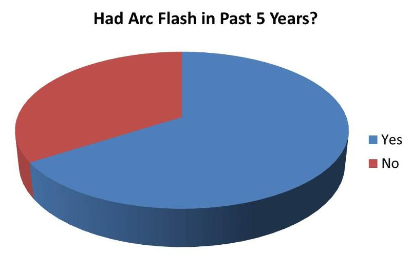 Has Your Company Had an Arc Flash in the Past 5 Years?