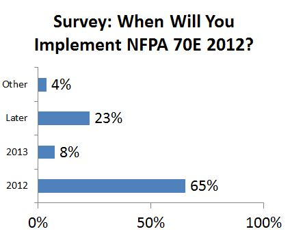 When will you implement NFPA 70E 2012