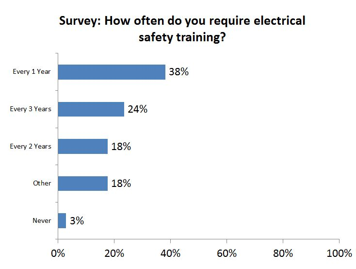 How often do you require electrical safety training?