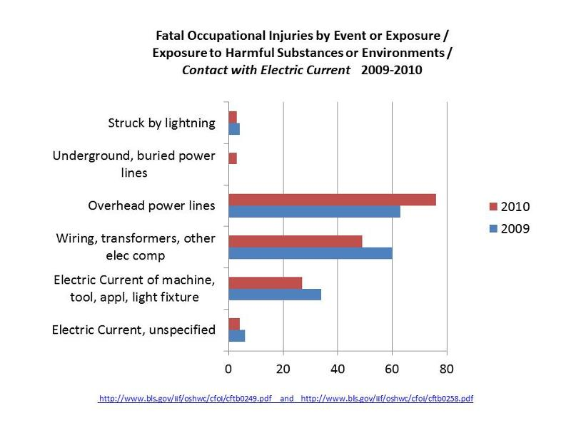 BLS Fatality Electric Current 09-10