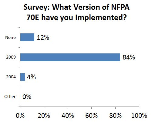 What version of NFPA 70E have you implemented?