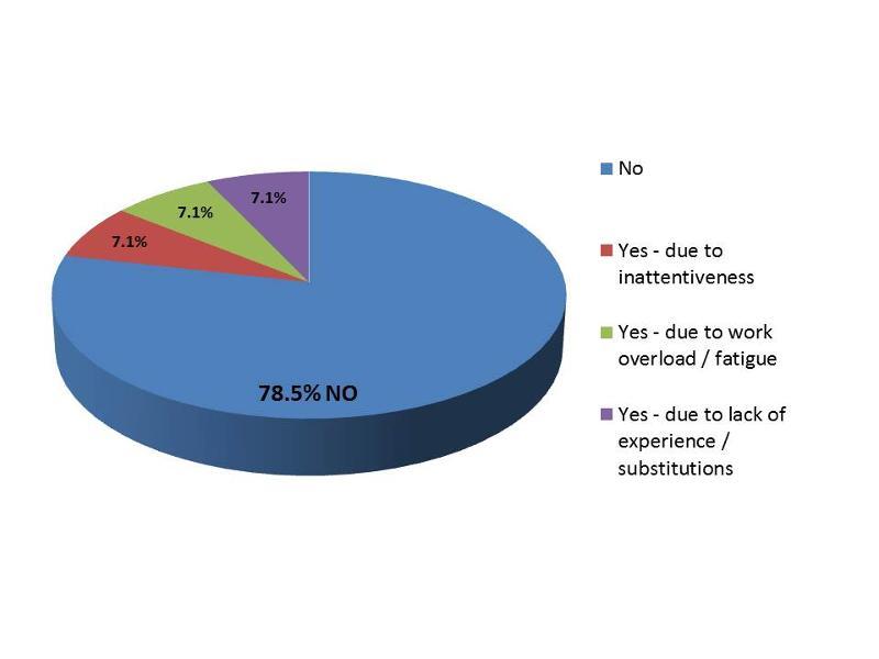December 2012 Survey Pie Chart2