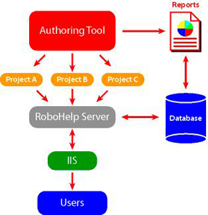 RoboServer Workflow