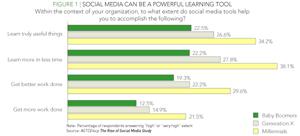 How social media tools help