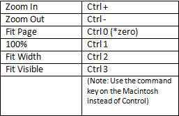 Acrobat zoom shortcuts