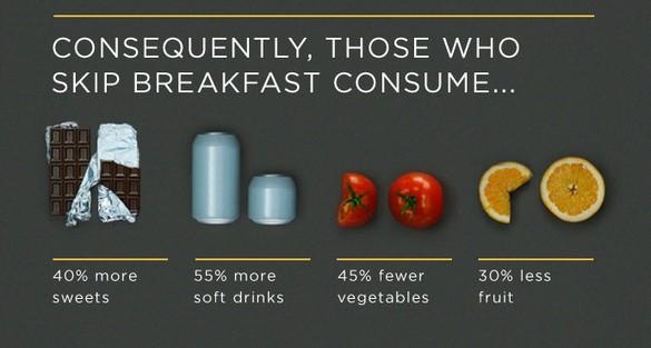 Stop skipping breakfast!