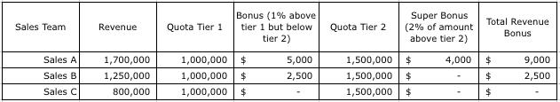 Revenue Bonus