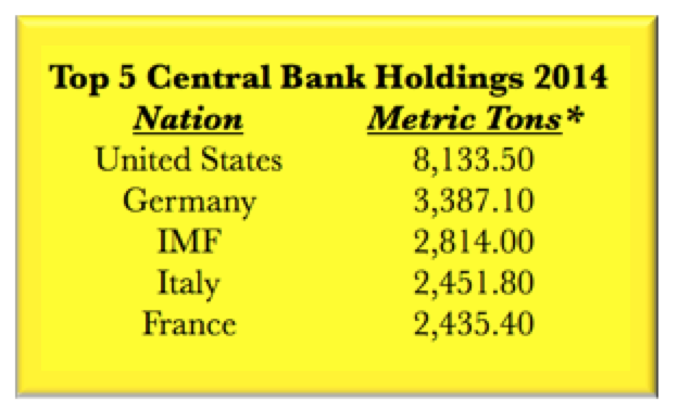 Top 5 Central Bank Gold Holdings 2014