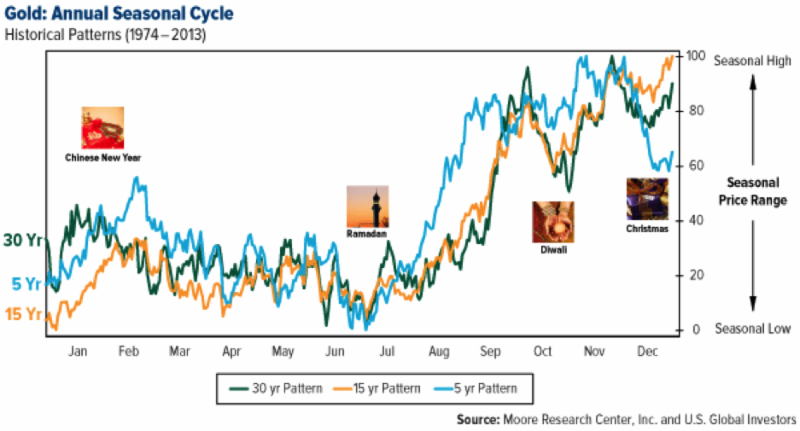 Gold: Annual Seasonal Cycle