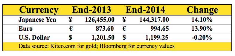 Gold Rose 14% in Euro and Yen Terms in 2014 - but Fell in U.S. Dollar Terms - navelliergold.com