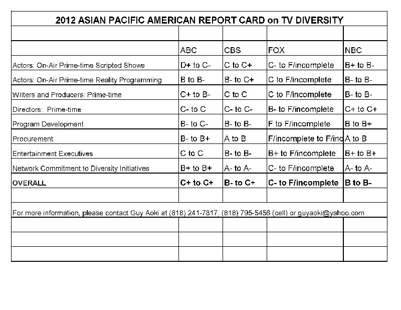 APAMC Report Card