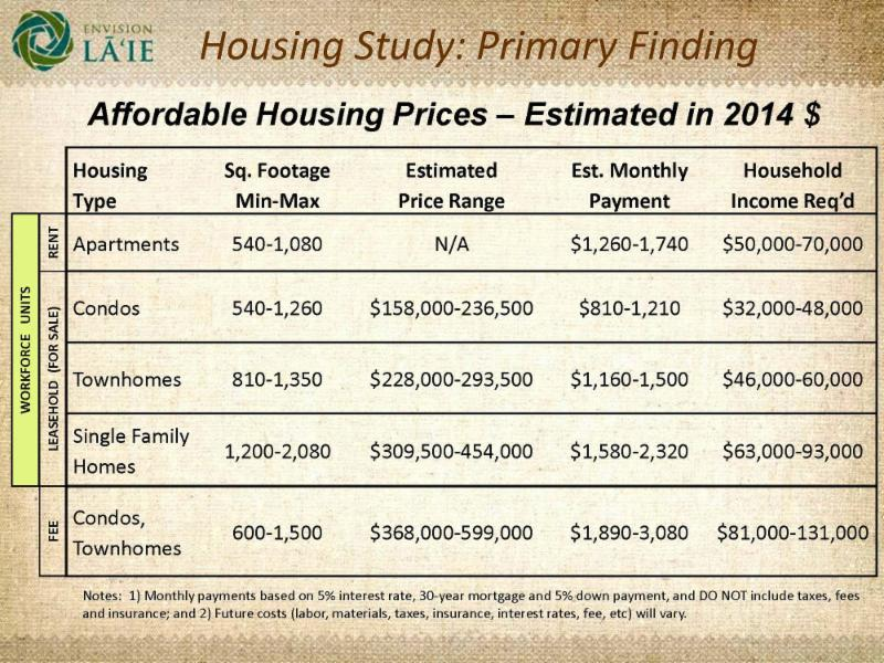 Affordable housing price ranges - estimated in 2014 $