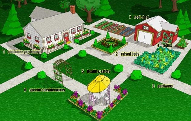 Screenshot of a house and grounds with toolshed, raised garden beds, and wide pathways. Lists accessible gardening categories: 1) Container Gardening, 2) Raised Beds, 3) Pathways, 4) Trellis, 5) Health and Safety, 6) Special Considerations, 7) Toolshed