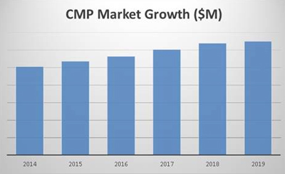 cmp market growth