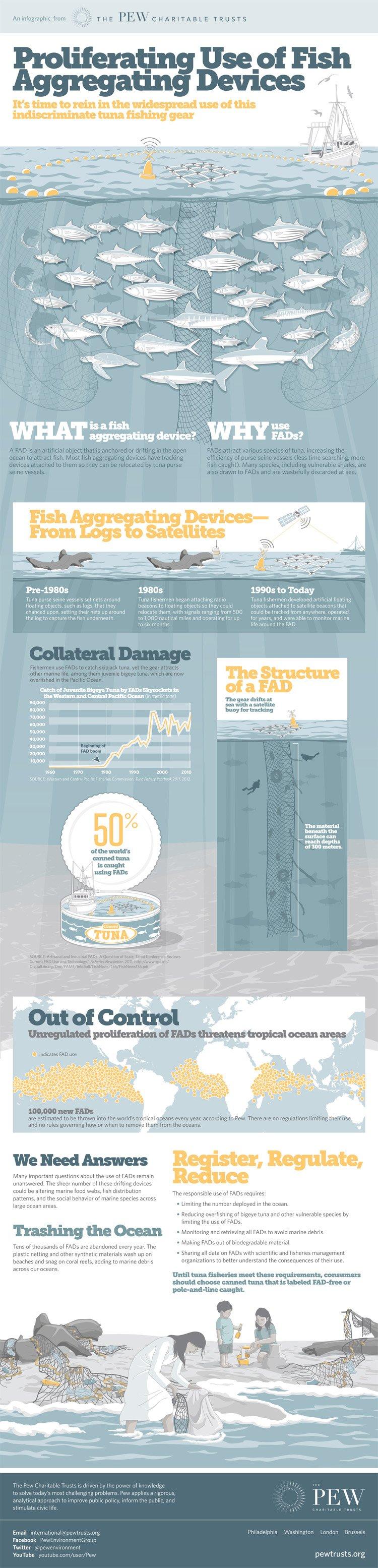 PEW tuna FAD infographic