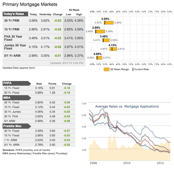 primary mortgage markets