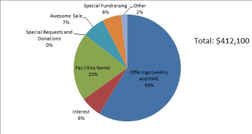 2012 Revenue Budget