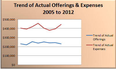 Trend of Actual Offerings and Expenses