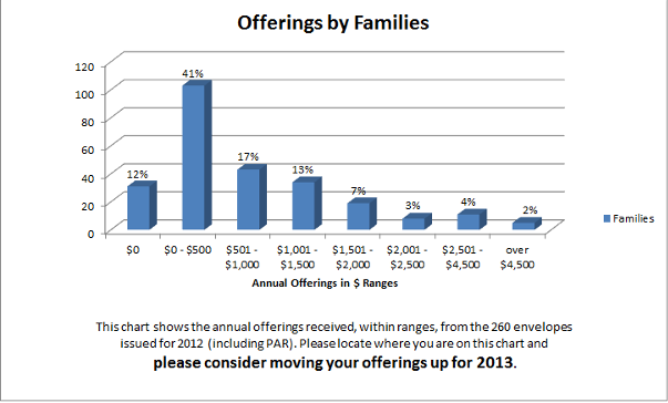 2012 Offerings by Families