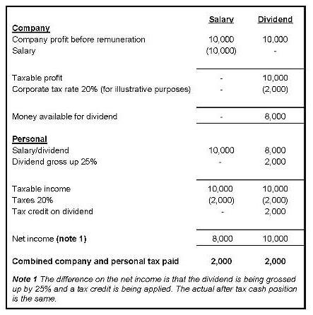 Total tax bill