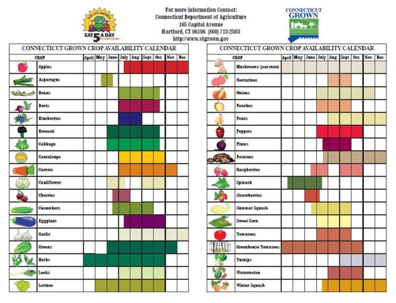 crop chart