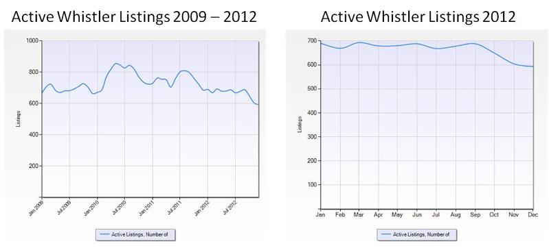 2009 - 2012 Active listings