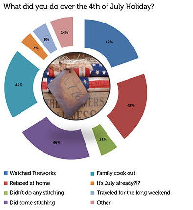 what did you do over the 4th of July Holiday? 42% said Watched Fireworks, 43% said relaxed at home, 11% Didn't do any stitching, 46% did some stitching, 42% Family cook out, 7% said it's july already?? 9% said Traveled for the long weekend, 14% said other