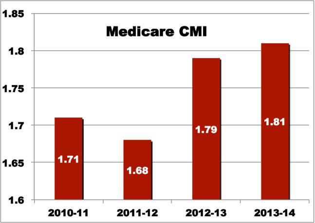 CMI Chart