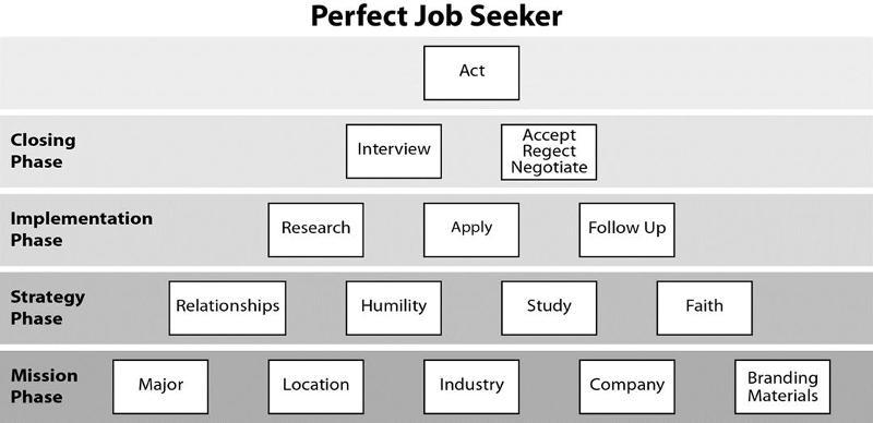 Pamplin Career Connect 104