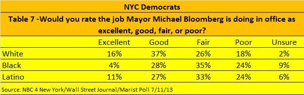 Spitzer Poll 7