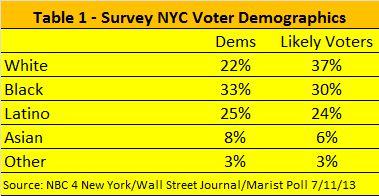 Spitzer Poll 1