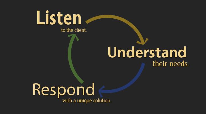 Listen Understand Respond