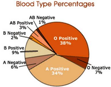 blood percentages