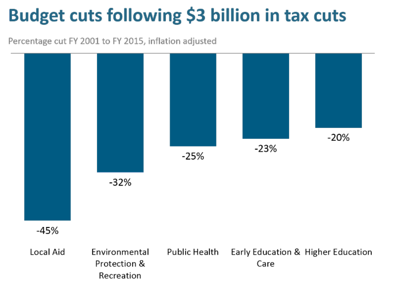 budget cuts following 3 Billion dollar tax cuts