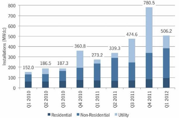 US-Solar-Installations-Q1-2012