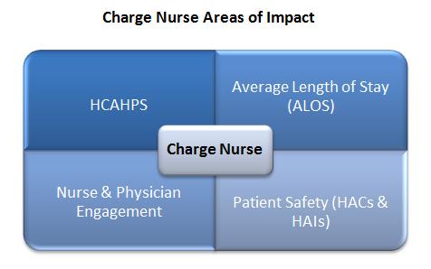 catalyst learning blog charge nurse development benefits patients