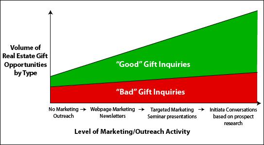 good/bad chart