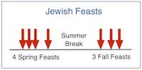 Line graph-JewishFeasts