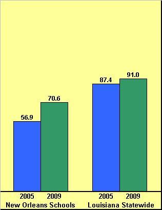 2009 SPS District vs State Graph
