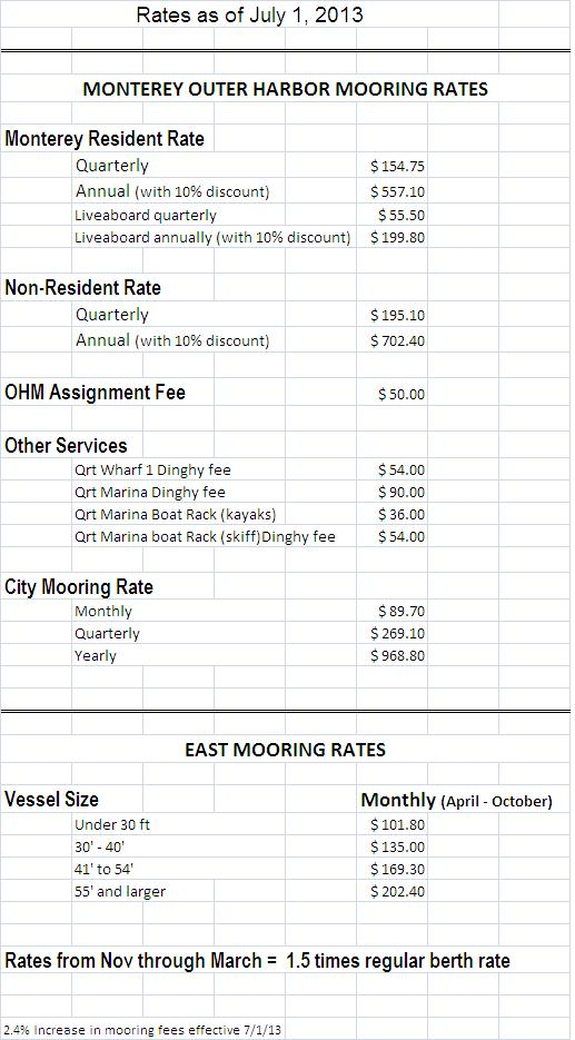 2013 Mooring Rates