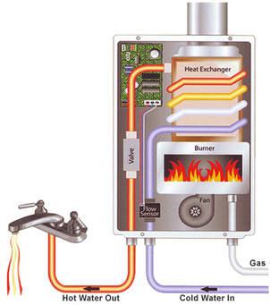 Tank Less Hot Water Heater