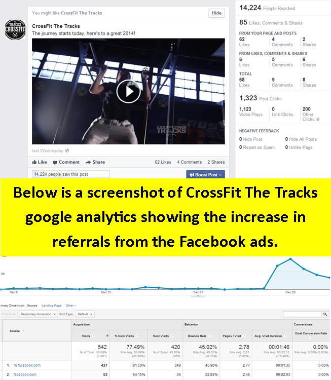 Facebook Ads Work