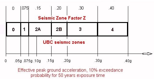UBC zones