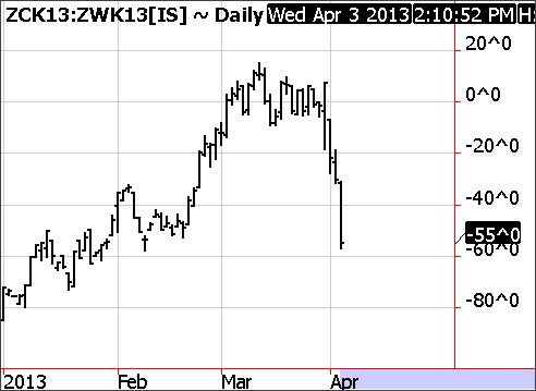 May Corn - May Wheat Spread