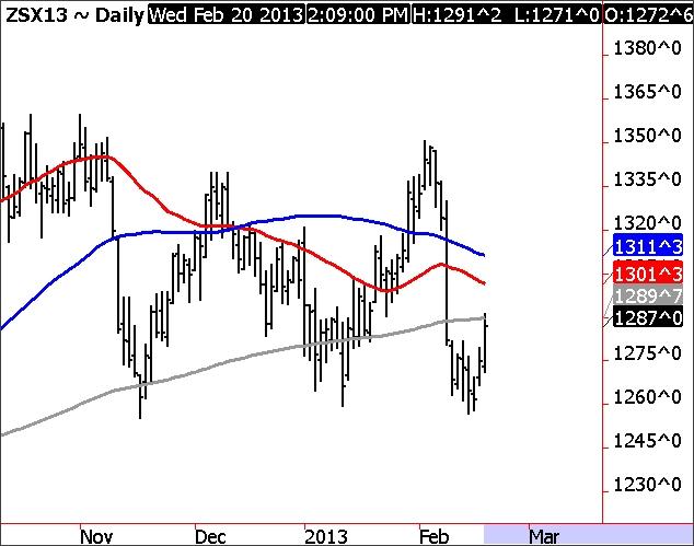 November Soybean Chart
