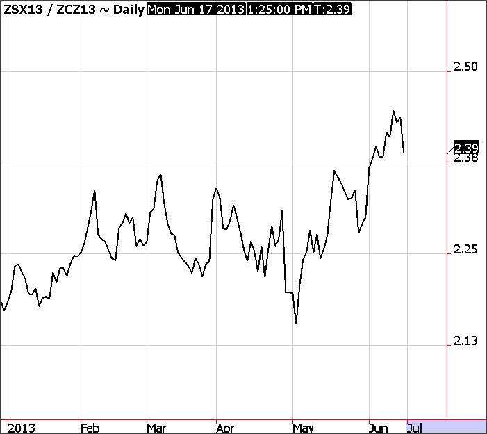 Corn-Soybean Ratio